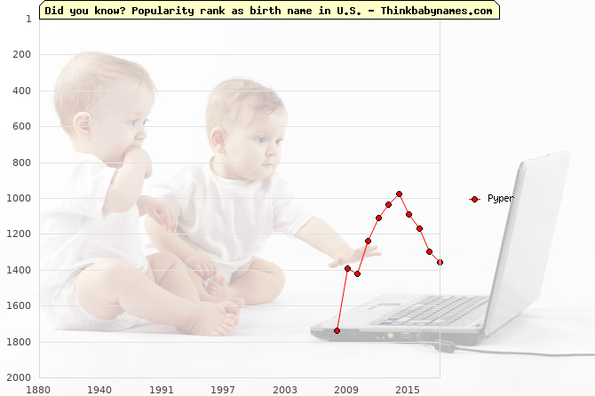 Top 2000 baby names ranking of Pyper name in U.S.