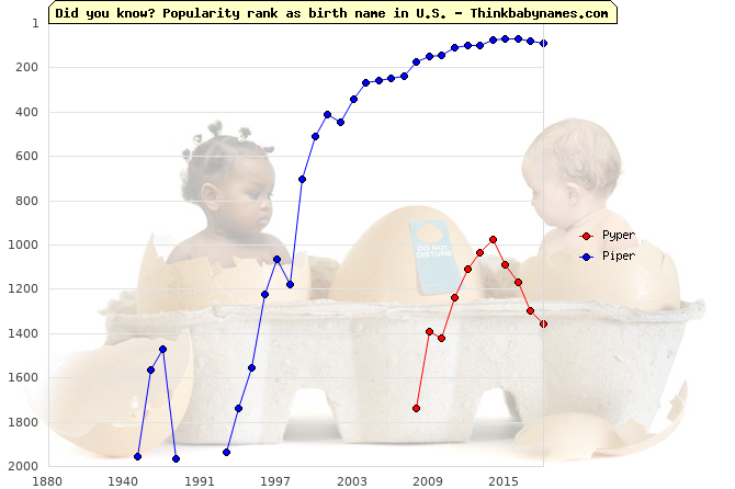 Top 2000 baby names ranking of Pyper, Piper in U.S.