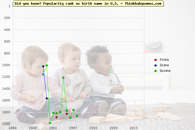 Top 2000 baby names ranking of Kiona, Qiana, Quiana in U.S.