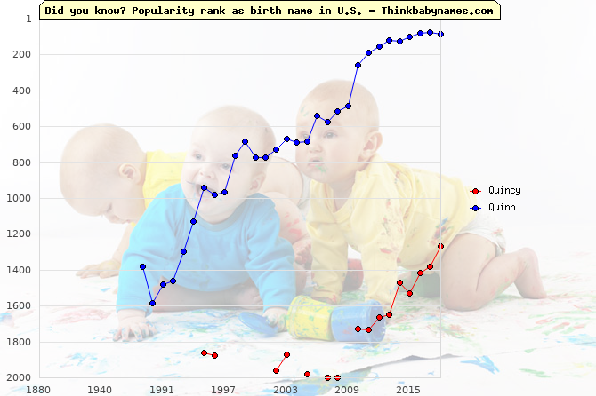 Top 2000 baby names ranking of Quincy, Quinn in U.S.