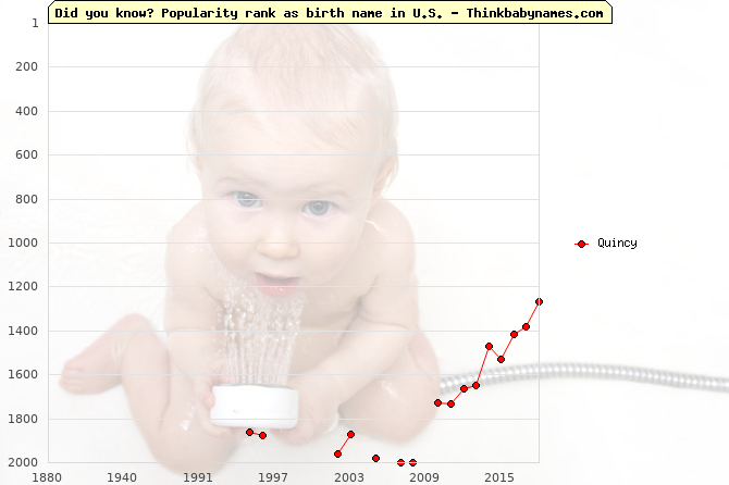 Top 2000 baby names ranking of Quincy in U.S.