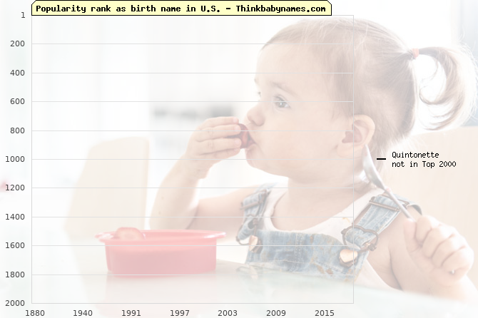 Top 2000 baby names ranking of Quintonette name in U.S.
