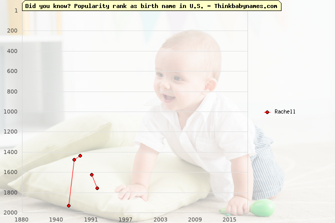 Top 2000 baby names ranking of Rachell name in U.S.