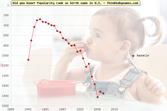 Top 2000 baby names ranking of Rachelle name in U.S.