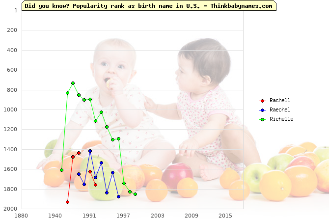 Top 2000 baby names ranking of Rachell, Raechel, Richelle in U.S.