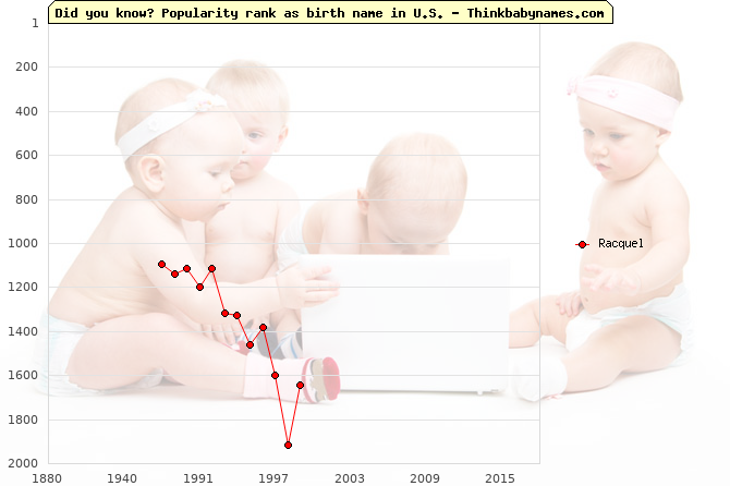Top 1000 baby names ranking of Racquel name in U.S.