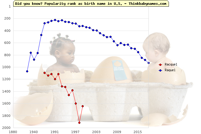 Top 1000 baby names ranking of Racquel, Raquel in U.S.