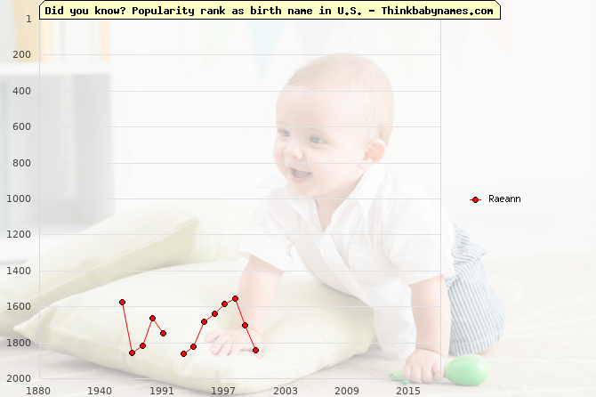 Top 2000 baby names ranking of Raeann name in U.S.