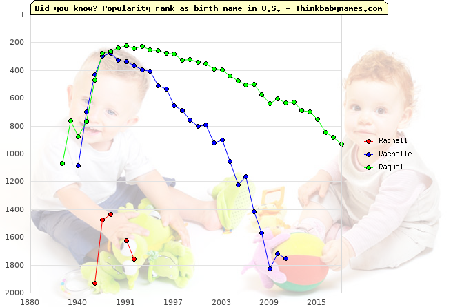 Top 2000 baby names ranking of Rachell, Rachelle, Raquel in U.S.