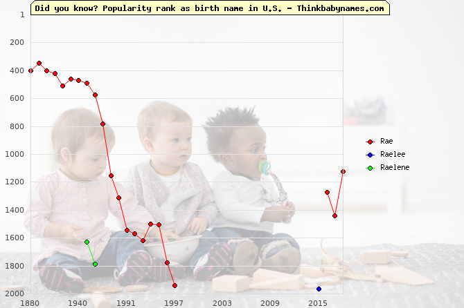 Top 2000 baby names ranking of Rae, Raelee, Raelene in U.S.