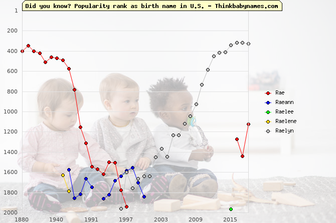 Top 2000 baby names ranking of Rae, Raeann, Raelee, Raelene, Raelyn in U.S.