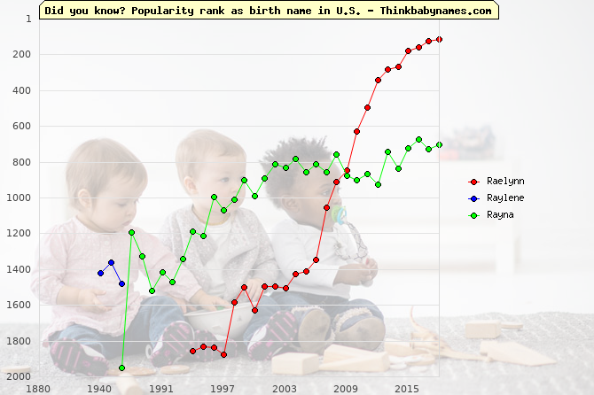 Top 2000 baby names ranking of Raelynn, Raylene, Rayna in U.S.