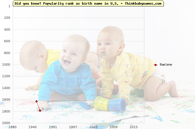 Top 2000 baby names ranking of Raelene name in U.S.