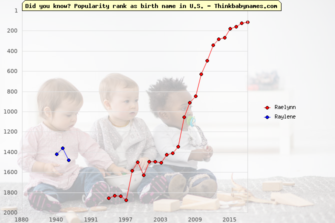 Top 2000 baby names ranking of Raelynn, Raylene in U.S.