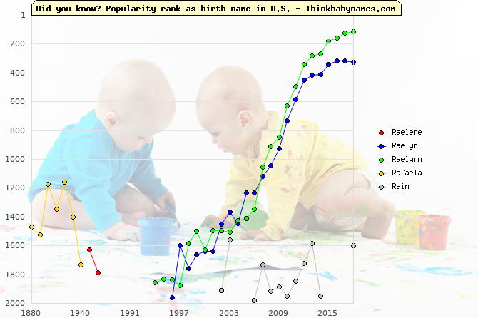 Top 2000 baby names ranking of R- names: Raelene, Raelyn, Raelynn, Rafaela, Rain