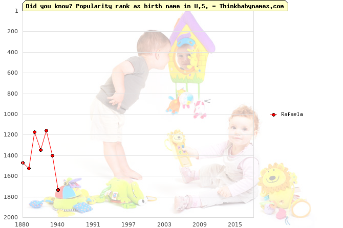 Top 2000 baby names ranking of Rafaela name in U.S.