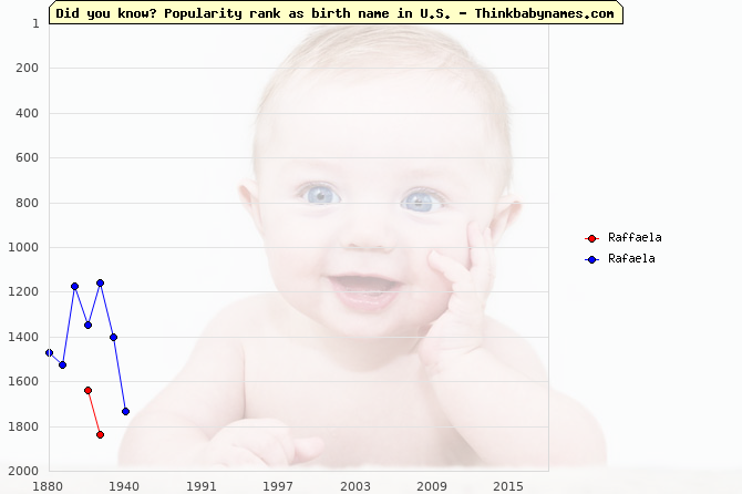 Top 2000 baby names ranking of Raffaela, Rafaela in U.S.