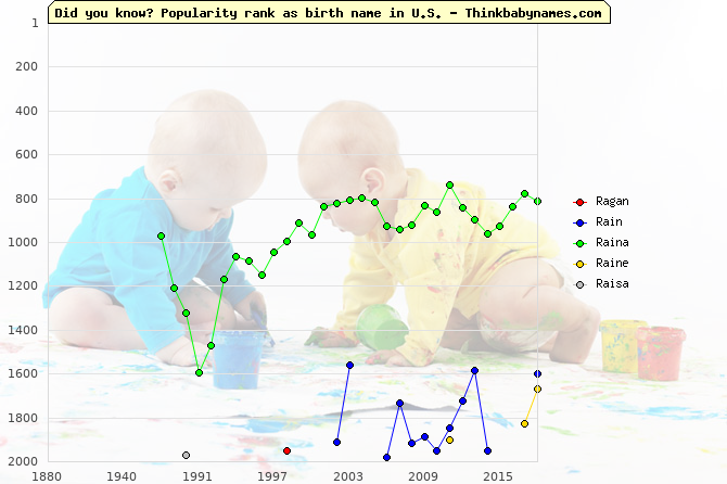 Top 2000 baby names ranking of Ra- names: Ragan, Rain, Raina, Raine, Raisa