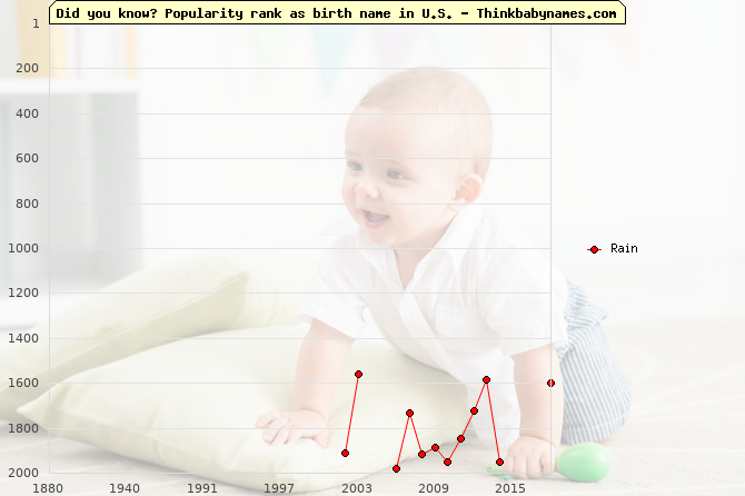 Top 2000 baby names ranking of Rain name in U.S.