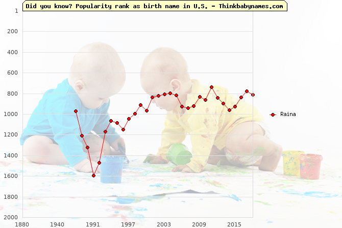 Top 2000 baby names ranking of Raina name in U.S.