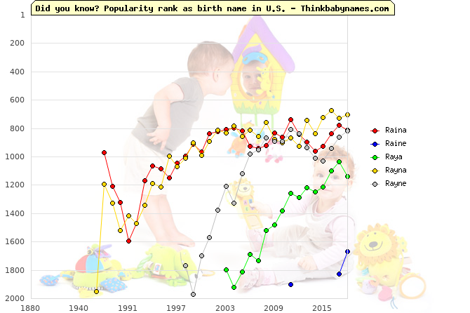 Top 2000 baby names ranking of Raina, Raine, Raya, Rayna, Rayne in U.S.