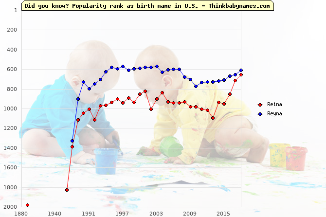 Top 2000 baby names ranking of Reina, Reyna in U.S.