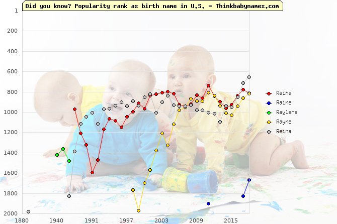 Top 2000 baby names ranking of Raina, Raine, Raylene, Rayne, Reina in U.S.