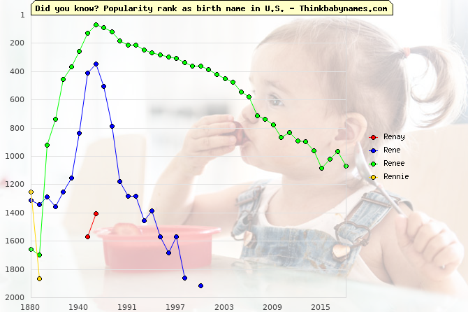 Top 2000 baby names ranking of Renay, Rene, Renee, Rennie in U.S.