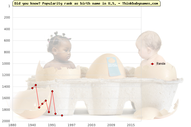 Top 2000 baby names ranking of Randa name in U.S.