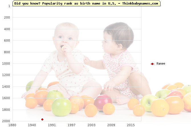 Top 2000 baby names ranking of Ranee name in U.S.