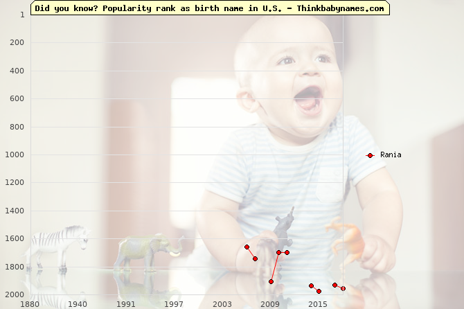 Top 2000 baby names ranking of Rania name in U.S.