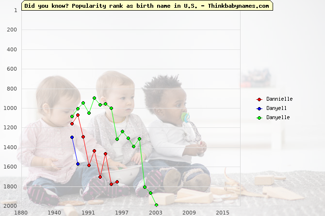 Top 2000 baby names ranking of Dannielle, Danyell, Danyelle in U.S.