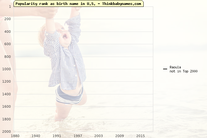Top 2000 baby names ranking of Raoula name in U.S.