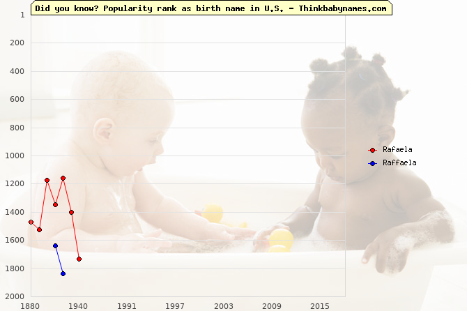 Top 2000 baby names ranking of Rafaela, Raffaela in U.S.