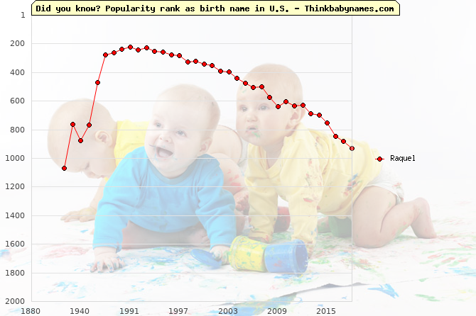 Top 2000 baby names ranking of Raquel name in U.S.