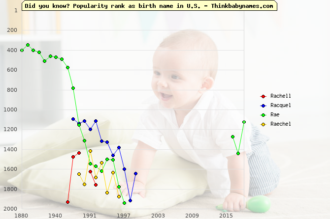 Top 2000 baby names ranking of Rachell, Racquel, Rae, Raechel in U.S.