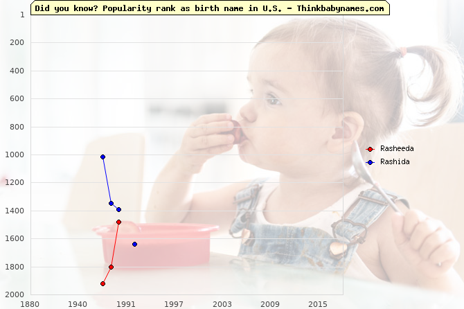 Top 2000 baby names ranking of Rasheeda, Rashida in U.S.