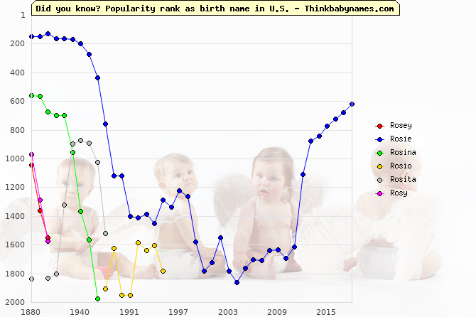 Top 2000 baby names ranking of Rosey, Rosie, Rosina, Rosio, Rosita, Rosy in U.S.