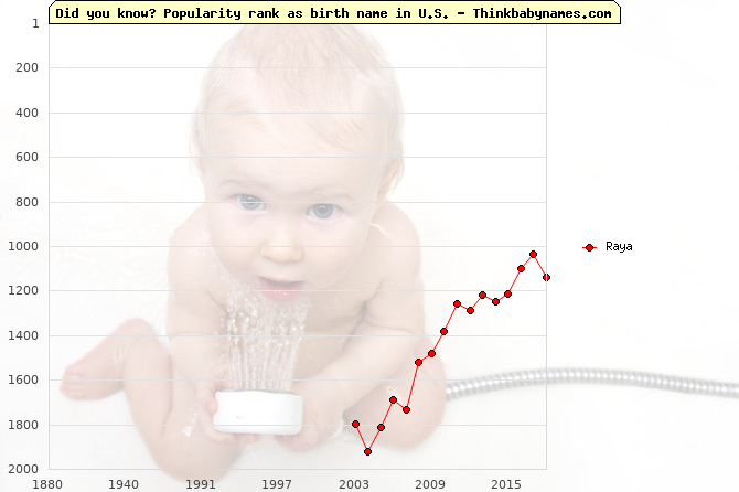 Top 2000 baby names ranking of Raya name in U.S.