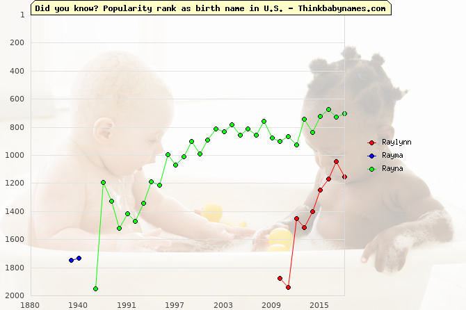 Top 2000 baby names ranking of Raylynn, Rayma, Rayna in U.S.