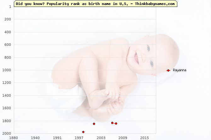 Top 2000 baby names ranking of Rayanna name in U.S.