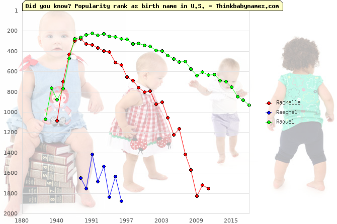 Top 2000 baby names ranking of Rachelle, Raechel, Raquel in U.S.