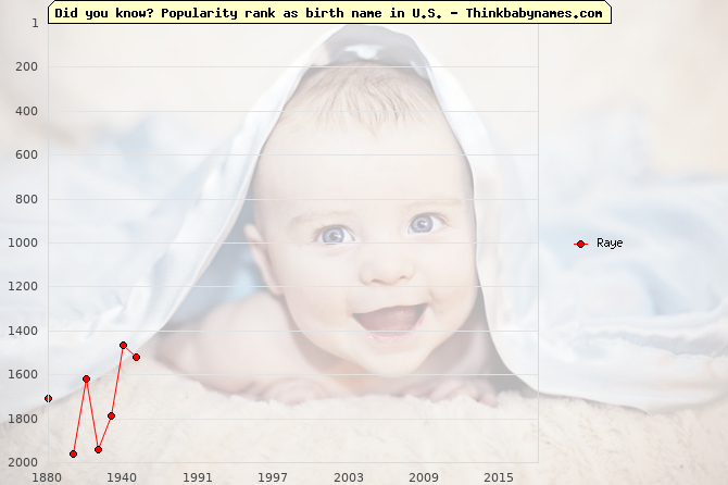 Top 2000 baby names ranking of Raye name in U.S.