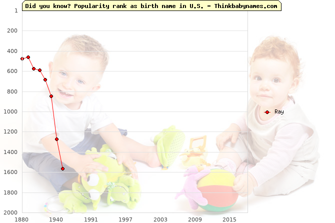 Top 1000 baby names ranking of Ray in U.S.