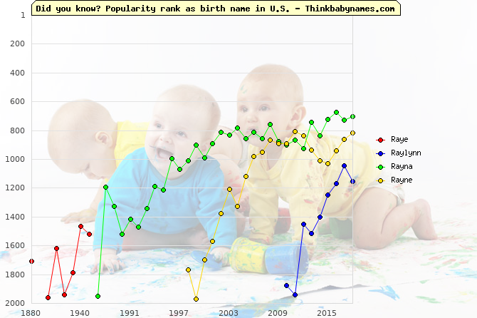 Top 2000 baby names ranking of Raye, Raylynn, Rayna, Rayne in U.S.