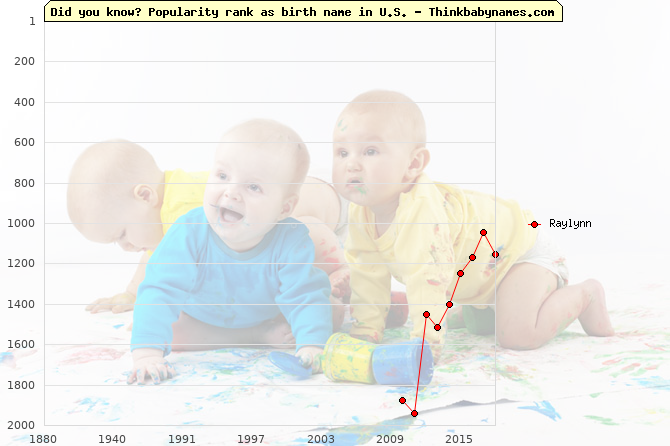 Top 2000 baby names ranking of Raylynn name in U.S.