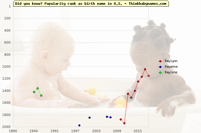 Top 2000 baby names ranking of Raylynn, Rayanna, Raylene in U.S.