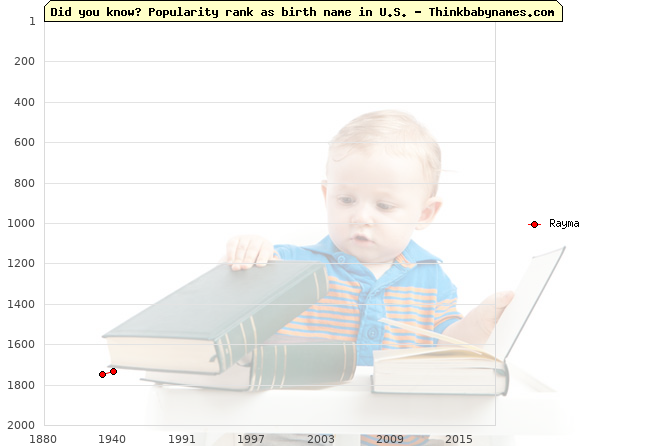 Top 2000 baby names ranking of Rayma name in U.S.