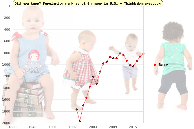 Top 2000 baby names ranking of Rayne name in U.S.
