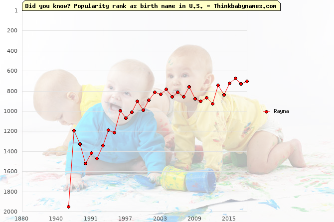 Top 1000 baby names ranking of Rayna in U.S.